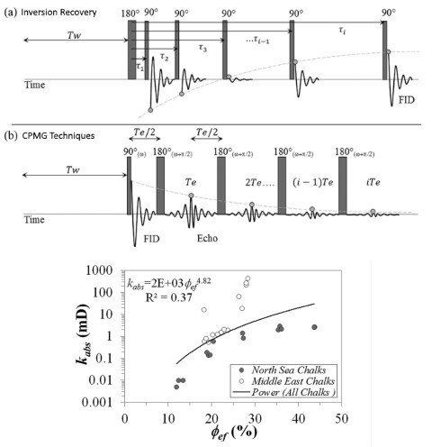 Permeability 滲透率量測分析