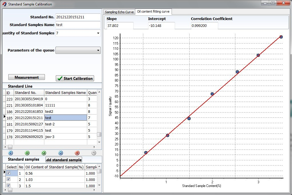 纖維含油率檢量線製作與歷史資料庫